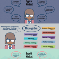 Growth Mindset: 35 Strategies for the Classroom