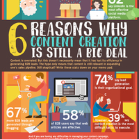 6 Reasons Why Content Creation is still a Big Deal [infographic]