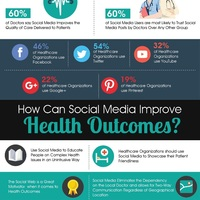 How Modern Health Care is Being Revolutionized by Social Media [