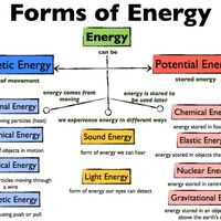 Unit 3: Energy on Earth