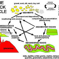Rock Cycle Reading and Questions