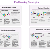 Co-Planning-Co-Teaching Important Topic Resources