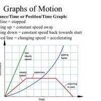 Illustrating and Graphing Motion Graphs