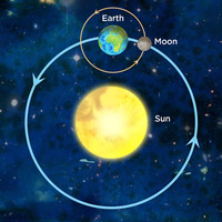 What's in the sky? Learning about the sun and the moon