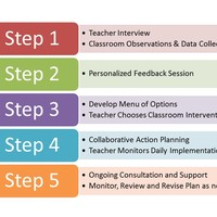 BCPS Classroom Check-Up (CCU) Resources for SMHP
