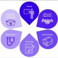 Curriculum Planning: Nursing Education