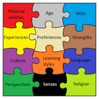 Instruction and Assessment for Diverse Learners