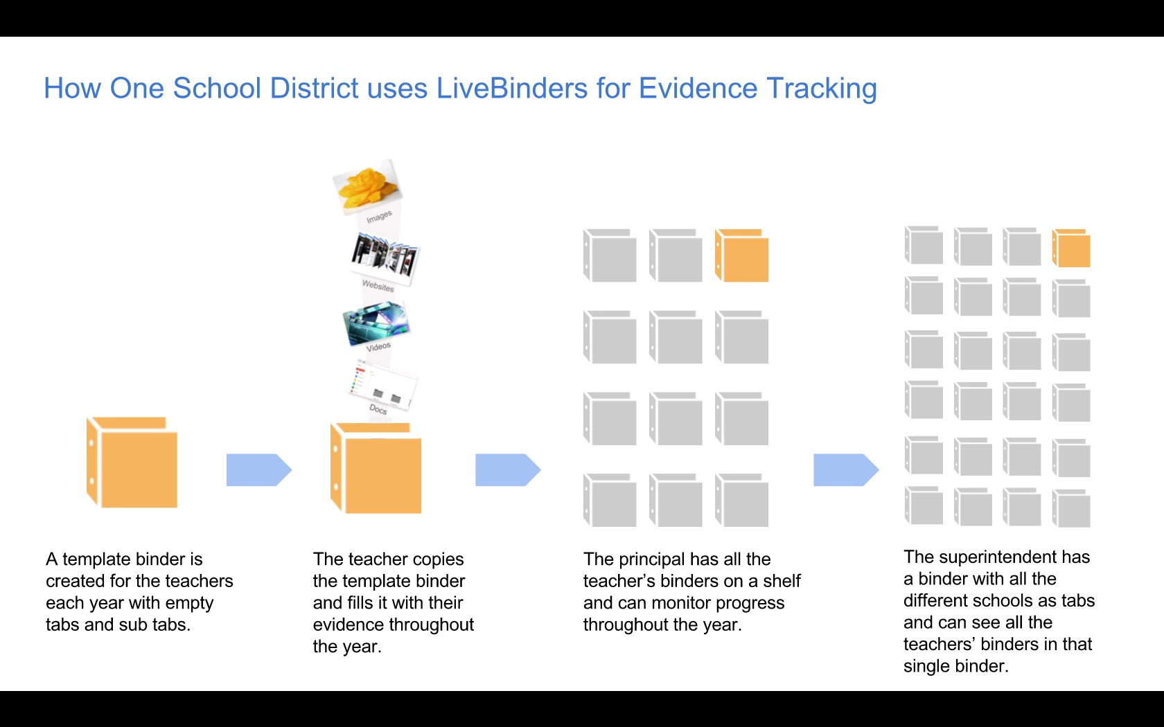Diagram of teachers submitting evidence to principal and superentendent