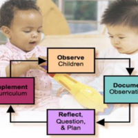 Using Anecdotal Records to Document Reading Behaviors