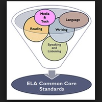 Technology to Support Common Core