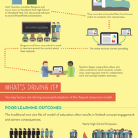 Flipped Learning & Blended Learning