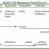 Research Styles