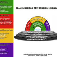 21st Century Skills: A Resource to Understanding the Framework