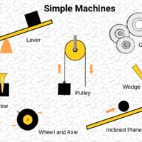 Science: Simple Machines for elementary students