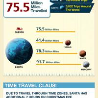 infographics- Christmas