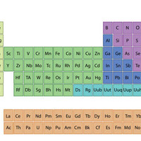 Chemical Elements Resources