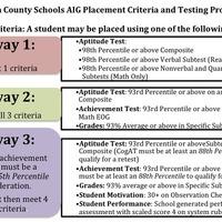 AIG Handbook for Teachers and Administrators