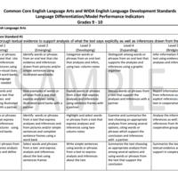 CMS 9th-10th HS ESL/ELA Curriculum