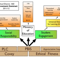SD 60 Learning Improvement Fund Process