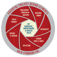 These will be PBL, inquiry and engaging projects for our students
