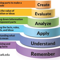 Differentiation Strategies for the Classroom