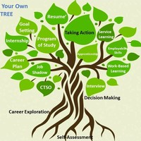 Career Development & Planning Resources