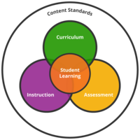 Aligning Curriculum, Instruction and Assessment