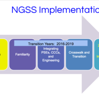 CK Complex:  NGSS Resources