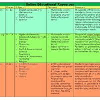 Online Class Resources
