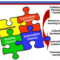 Teacher-Librarians...Supporting Reading Literacy