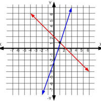 Graphing in Slope-Intercept Form