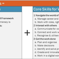 Foundation Skills Assessment Tool