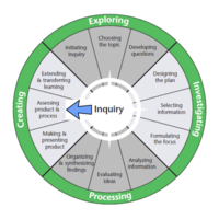 Web 2.0 tools for Inquiry: Investigating