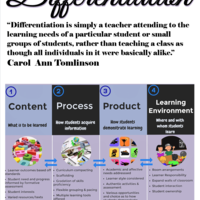 Differentiation in Teaching (Writing and other topics) Resources