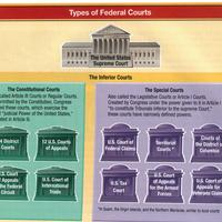Civics project on Judicial Branch