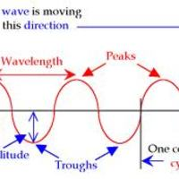 Waves - 1st Hour (Team 2)