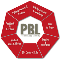 Collaborating with Google Docs for PBL