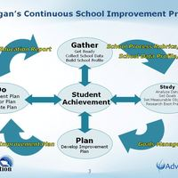 GIRESD School Improvement Resources and  Templates