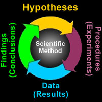 Unit 1 Scientific Method