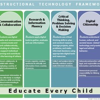 Instructional Technology Integration