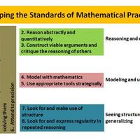 Assessment of The Common Core Mathematical Practices
