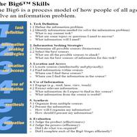 Template designed for participants to solve a problem using the Big6 Research Model