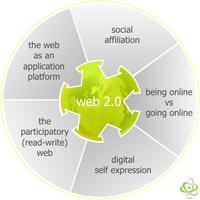 Koch Web 2.0 Search