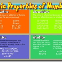 Basic Math Properties