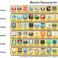 Creativity and Creation apps for the iPad