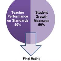 OTES Evaluation Resources