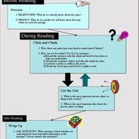 CSR Collaborative Reading Strategy