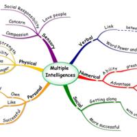 Multiple Intelligence Mind Map