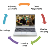 Differentiating Instruction for the 21st Century