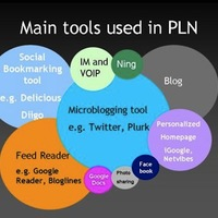 Personal Learning Networks (PLNs)